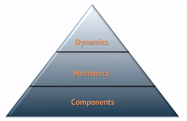 اصطلاحات گیمیفیکیشن عناصر بازی :مکانیک بازی دینامیک بازی