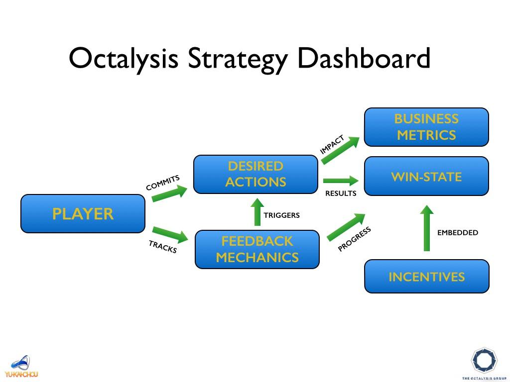 داشبورد استراتژی اکتالیسیس در طراحی گیمفیکیشن کسب و کار